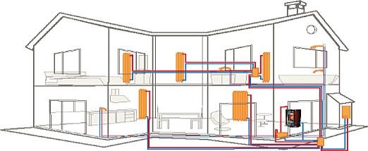De CV pelletkachel is aan te sluiten op uw bestaande cv-installatie en verwarmd zo uw radiatoren.